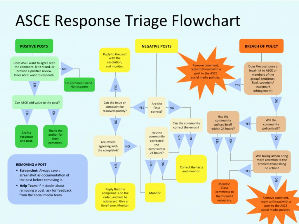 Response triage flowchart